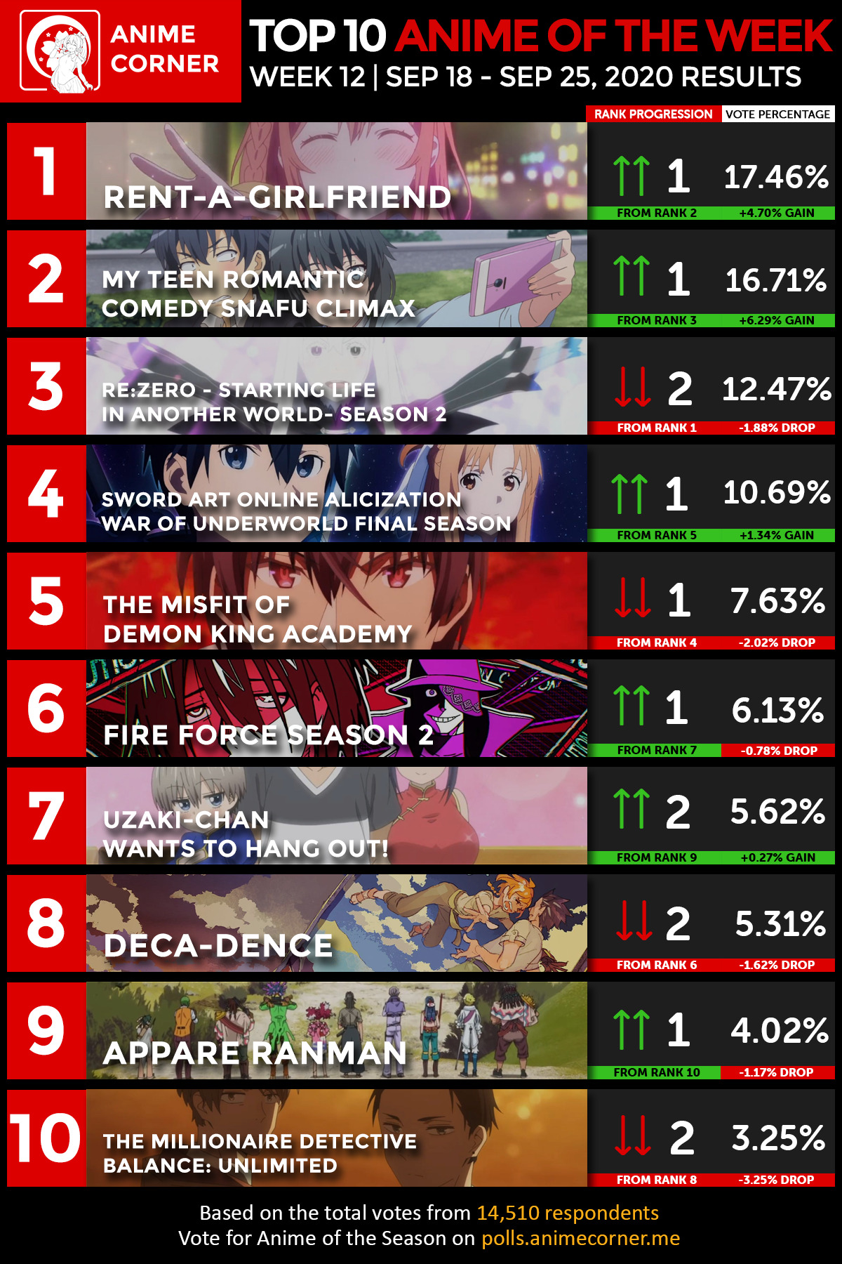Anime Rankings - Anime Corner Week 12 results