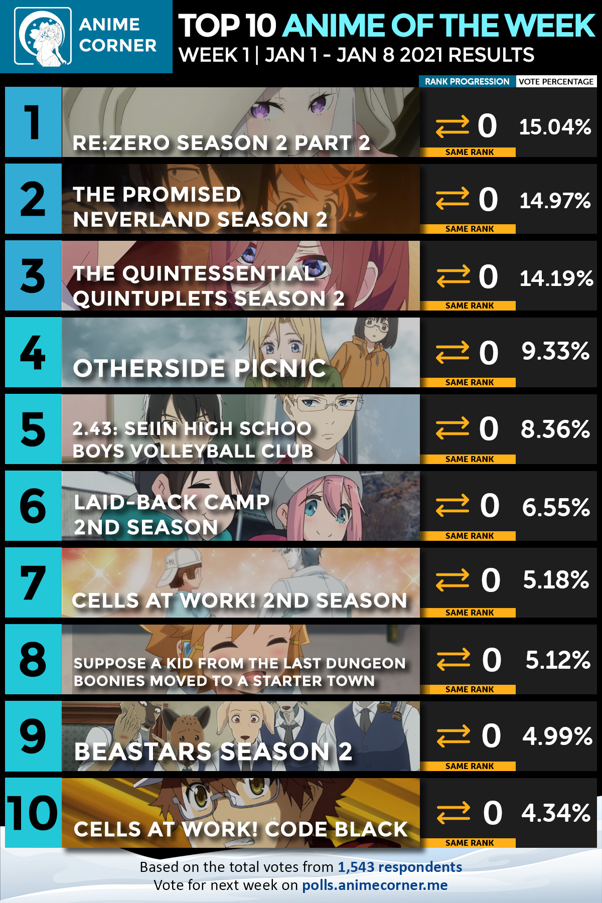 Top 10 Winter 2021 Anime of the Week #1