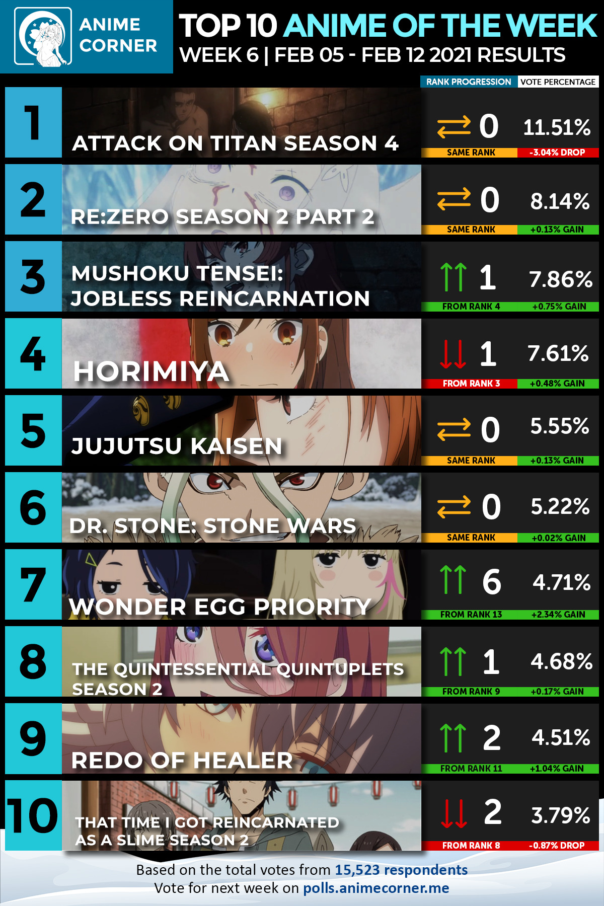 Top 10 Winter 2021 Anime of the Week 6